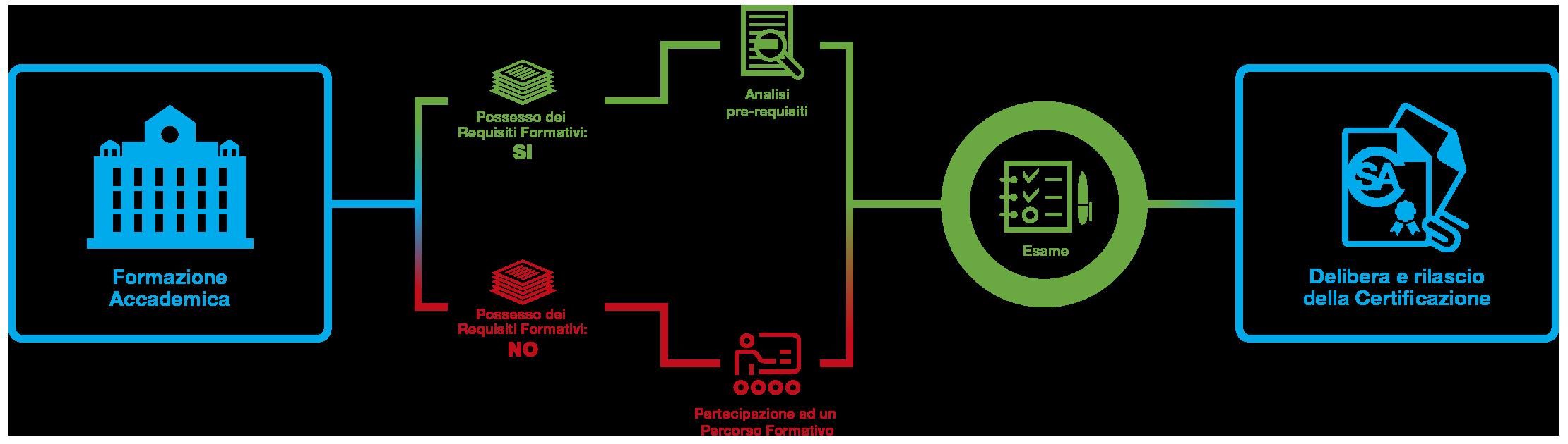 schema certificazione SA